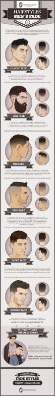 The fade is the hottest men's hairstyle for 2015. The fade gives a fresh and clean feel. The style is both impressive and flattering because it takes a lot of time, skills, and creativity.Fade ...